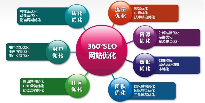 SEO搜索引擎优化服务